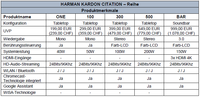 Harman Kardon Critation